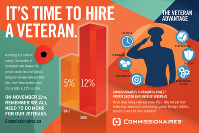 The Veteran Advantage Infographic (CNW Group/Commissionaires)