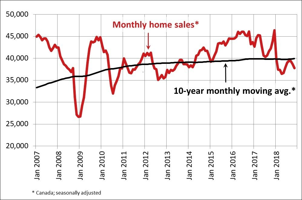 Monthly Home Sales November 2018
