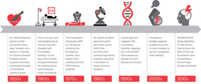 Research milestones that matter.  (CNW Group/CNW Enriched News Releases)
