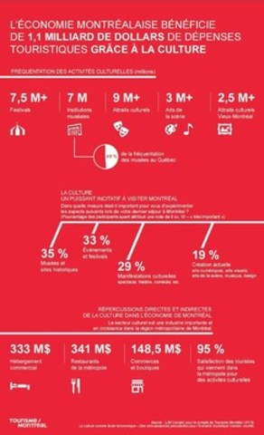 Infographic (in French) (CNW Group/Tourisme Montréal)