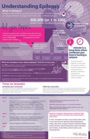 Understanding Epilepsy Infographic (CNW Group/Canadian Epilepsy Alliance)