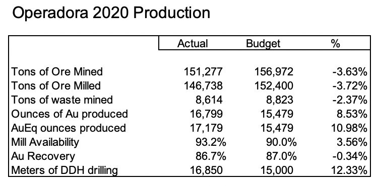 Operadora 2020 Production Results (CNW Group/Soma Gold Corp.)
