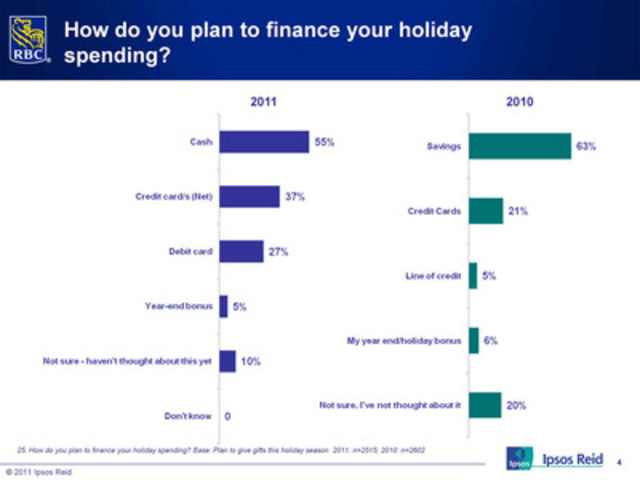 Canadians' top three choices to pay for holiday purchases (CNW Group/RBC)