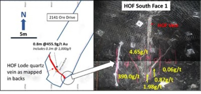 Figure 3: Photo of active mine area and plan view of new development drive 2141 at Beta Hunt Mine highlighting HOF gold lode target. (CNW Group/Royal Nickel Corporation)