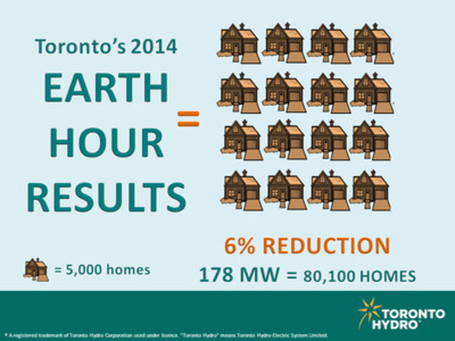 Congratulations Toronto! Electricity consumption dropped approximately 6 per cent during Earth Hour (CNW Group/Toronto Hydro Corporation)