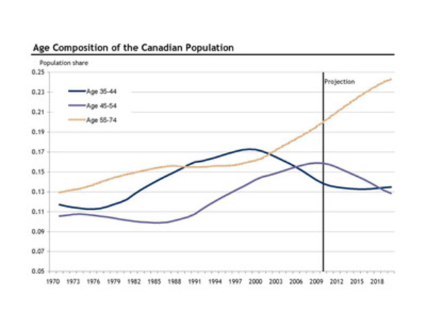 RBC Economics 2012 RRSP Report - Age composition of the Canadian population (CNW Group/RBC)