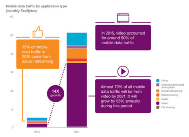 Mobile data traffic by application type (monthly ExaBytes) (CNW Group/Ericsson Canada)