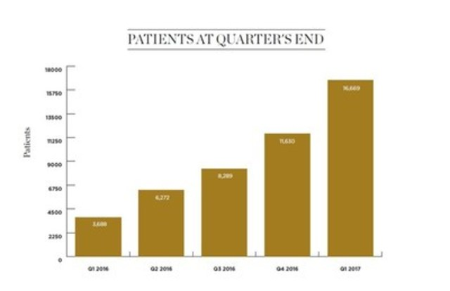 Patients At Quarter's End (CNW Group/Canopy Growth Corporation)