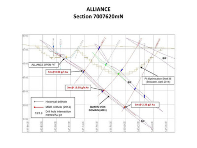 APPENDIX 5:  Figure 5 - Alliance Cross Section 7007620mN (CNW Group/Monument Mining Limited)