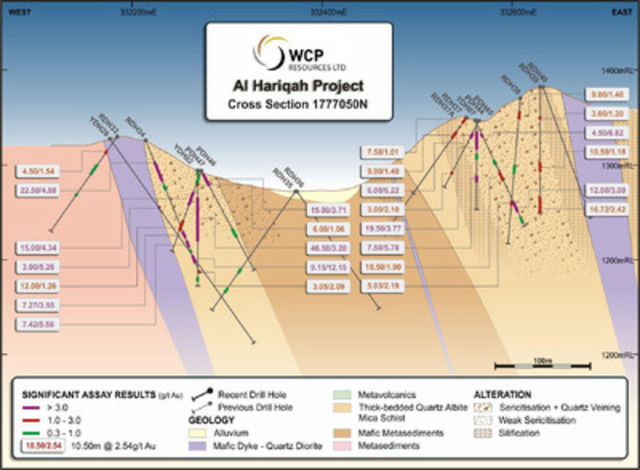 Figure 5 Al Hariqah Geology and Drill Hole Cross Section 1777050N (CNW Group/Cantex Mine Development Corp.)