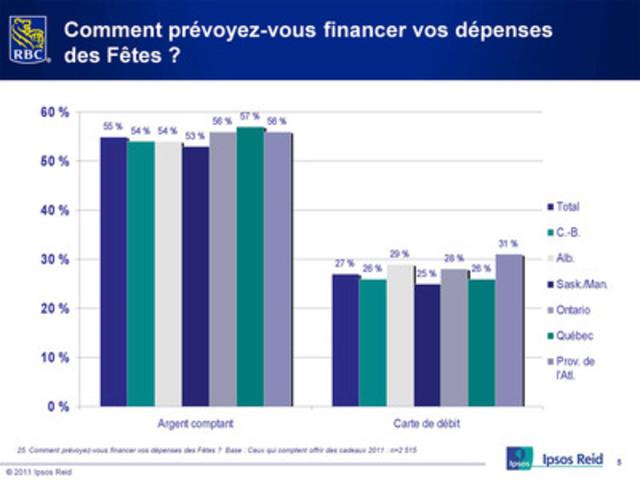 Pour payer leurs achats: l'argent comptant et leur carte de débit (Groupe CNW/RBC (French))