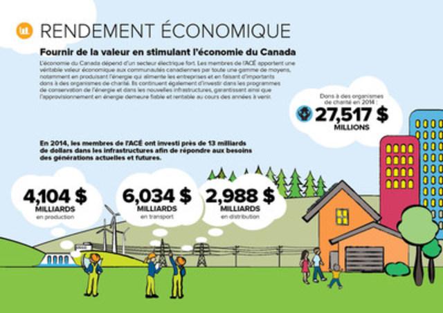 Infographie Rendement Économique (Groupe CNW/Association canadienne de l'électricité)