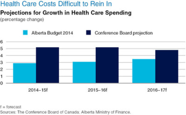 Health Care Costs Difficult to Rein In (Groupe CNW/Le Conference Board du Canada)