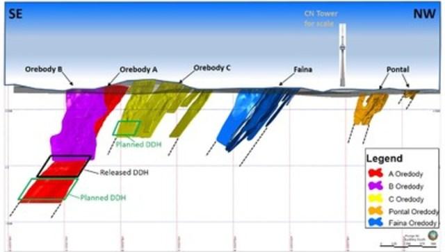 Figure 2 – Detailed Longitudinal Section, Turmalina Gold Mine (CNW Group/Jaguar Mining Inc.)