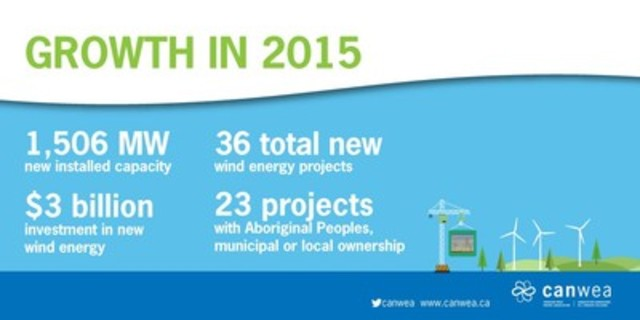 Growth in 2015 (CNW Group/Canadian Wind Energy Association)