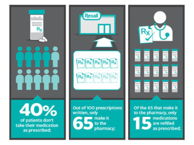Infographic. (CNW Group/Rexall)