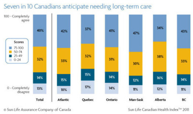 Many Canadians anticipate needing long-term care as they age. (CNW Group/Sun Life Financial Inc.)