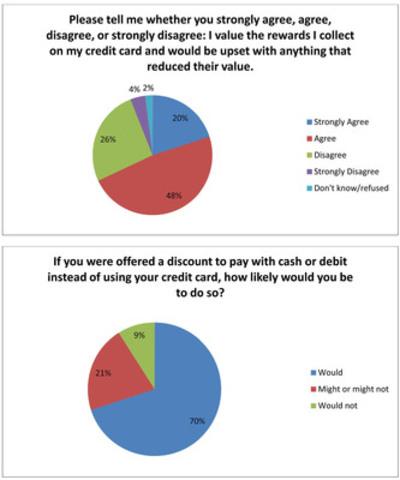Consumers' Association of Canada Harris/Decima poll August 8-13, 2013 (CNW Group/Consumers' Association of Canada)