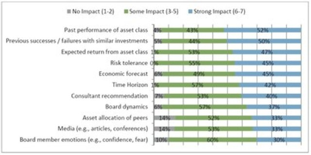 Graph B: Factors impacting institutions' asset allocation (CNW Group/Fidelity Investments Canada Limited)