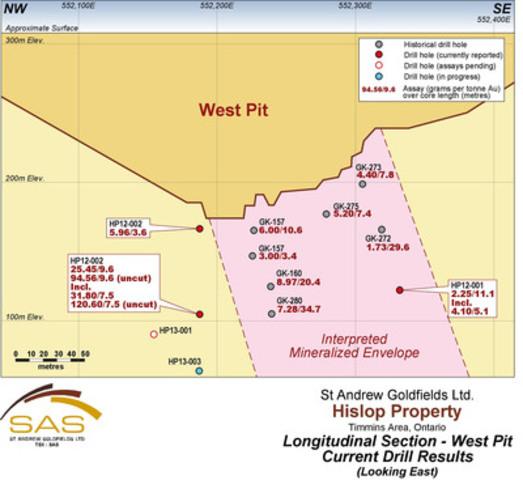 Figure 2: LongSection_HislopPit (CNW Group/St Andrew Goldfields Ltd.)