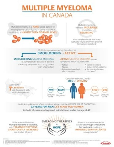 Multiple Myeloma in Canada (CNW Group/Takeda Canada Inc.)
