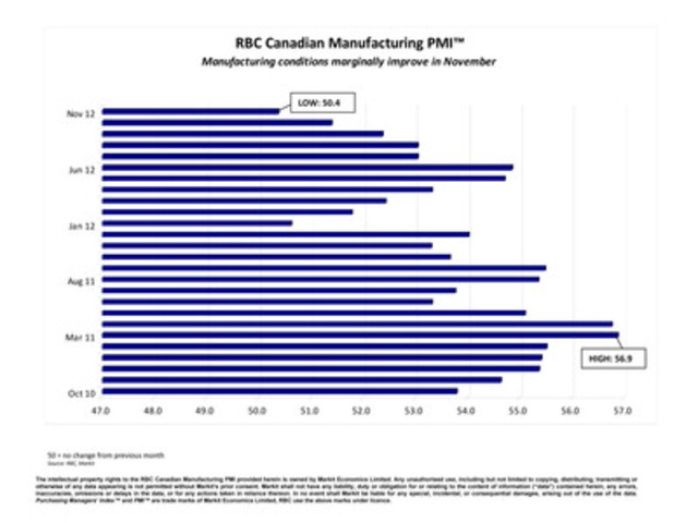 RBC Canadian Manufacturing PMI™ Manufacturing conditions marginally improve in November (CNW Group/RBC)