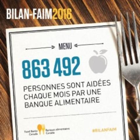 853 492 personnes sont aidées chaque mois par une banque alimentaire (Groupe CNW/Banques alimentaires Canada)