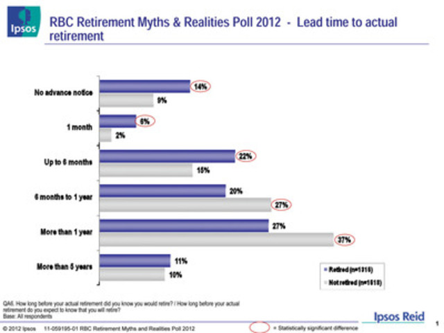 RBC Retirement Myths & Realities Poll 2012 - Lead time to actual retirement (CNW Group/RBC)