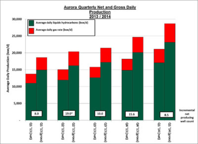 Aurora Quaterly Net and Gross Daily Production, 2013/2014 (CNW Group/Aurora Oil & Gas Limited)