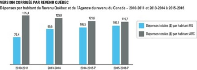 Version corrigée par Revenu Québec (Groupe CNW/Revenu Québec)