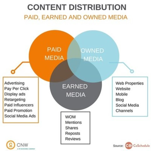 Content Distribution (CNW Group/CNW Group Ltd.)