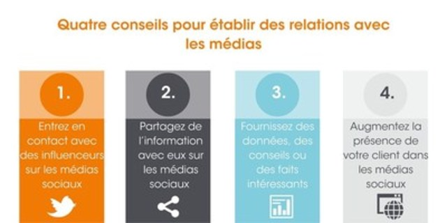 Établissez des liens avec les médias et gagnez plus de médias pour vos clients (Groupe CNW/Groupe CNW Ltée)