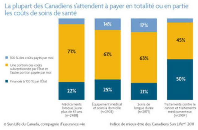 Près d'un adulte sur cinq s'attend à devoir payer lui-même la totalité des coûts des soins de longue durée sans l'aide de l'État (17 %), tandis que 21% s'attendent à ce que l'État assume la totalité des coûts et 63 % pensent bénéficier de subventions de l'État. Dans le cas de maladies comme le cancer, la moitié des Canadiens pensent qu'ils devront assumer une partie du coût des traitements médicaux et des médicaments. (Groupe CNW/Financière Sun Life inc.)