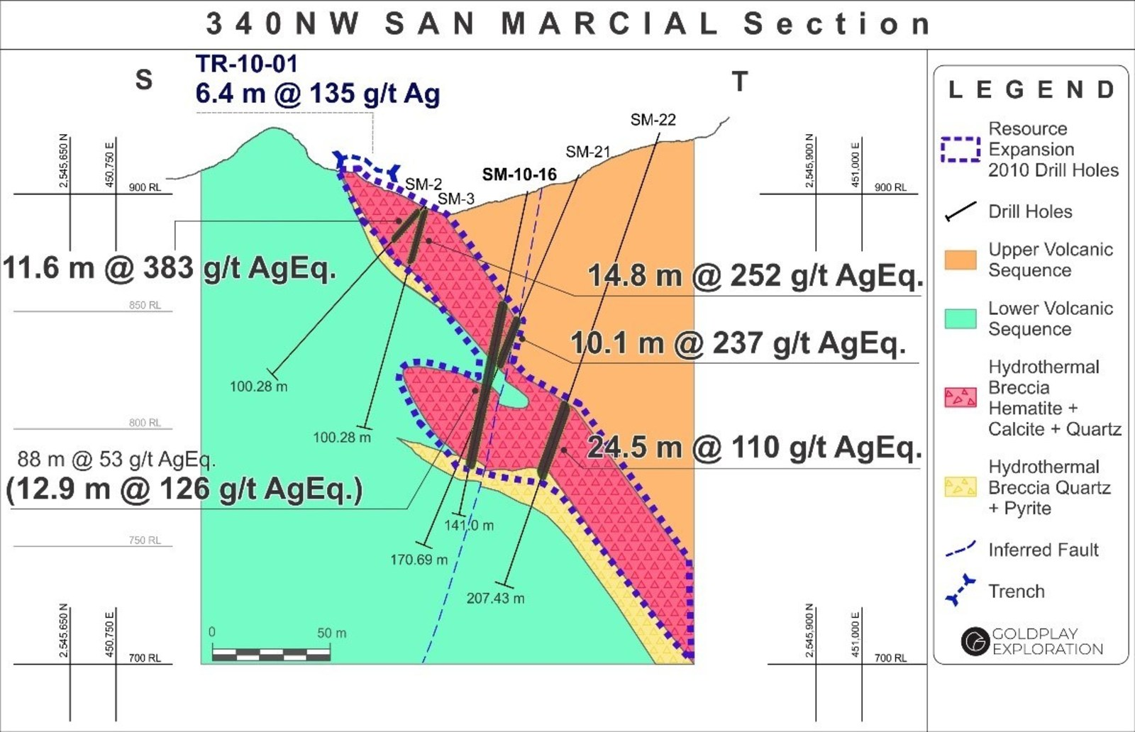 Figure 6: San Marcial Cross Section S-T