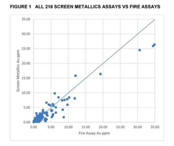Figure 1: All 216 Screen Metallics Assays VS Fire Assays (CNW Group/Landore Resources Limited)