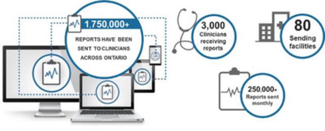 Award-winning EMR application (CNW Group/OntarioMD)