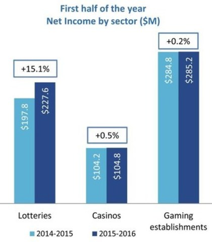 First half of the year - Net income by sector ($M) (CNW Group/Loto-Québec)