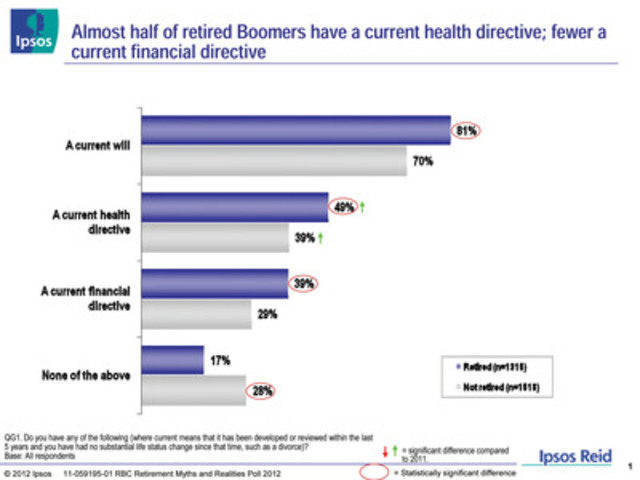 RBC Retirement Myths and Realities Poll 2012: Almost half of retired Boomers have a current health directive; fewer a current financial directive (CNW Group/RBC)