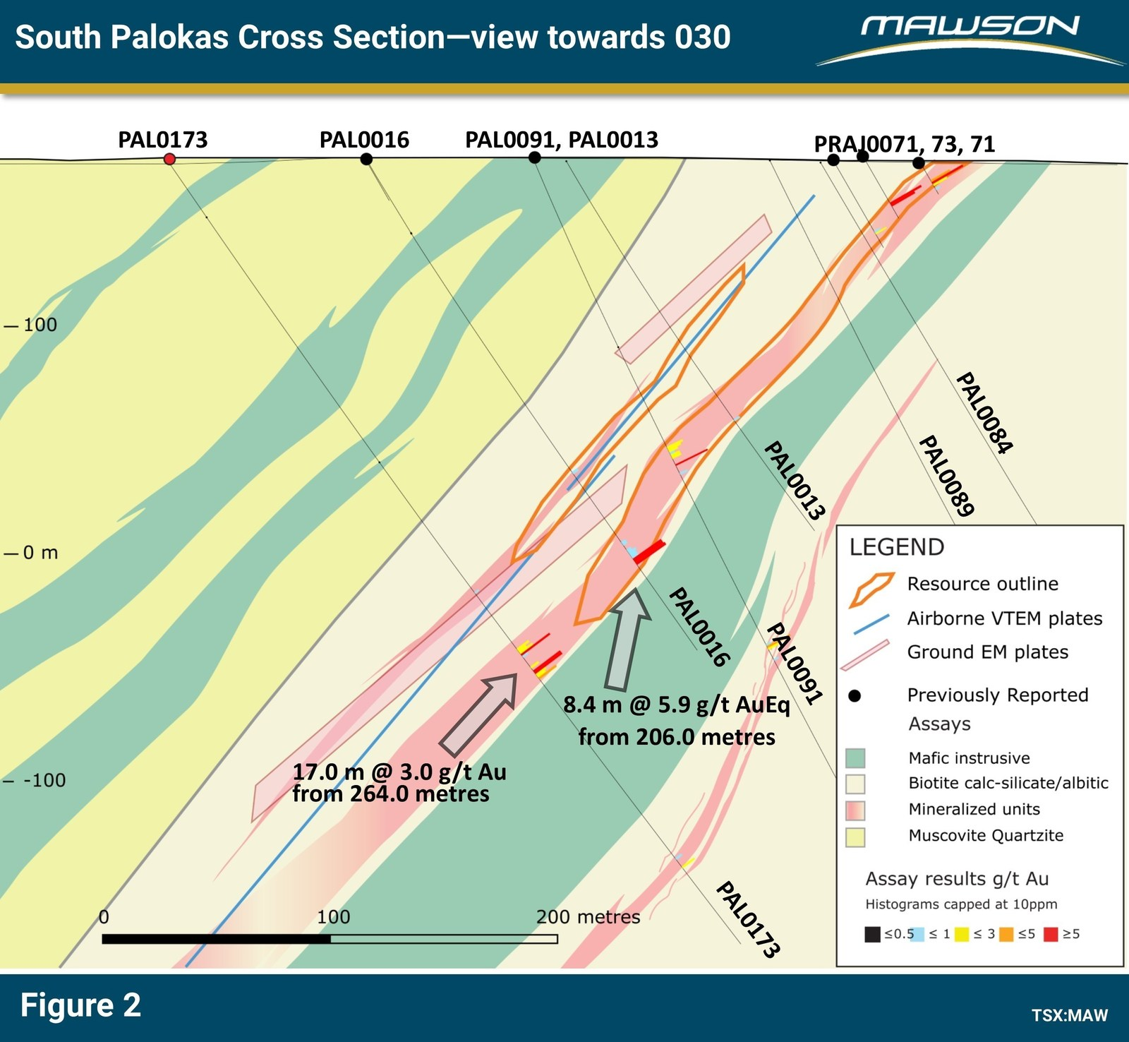 Figure 2: Cross section of South Palokas showing location of PAL0173, extent of existing resource and modelled EM plates.