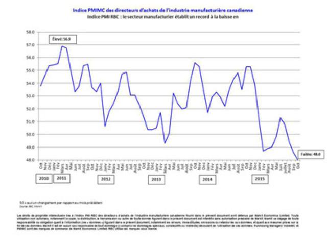 Indice PMI(MC) des directeurs d'achats de l'industrie manufacturière canadienne Indice PMI RBC : le secteur manufacturier établit un record à la baisse en octobre (Groupe CNW/Markit)