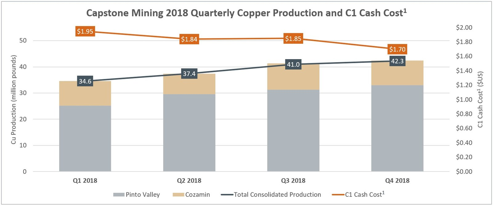 Capstone Mining Corp. 2018 Quarterly Copper Production and C1 Cash Cost