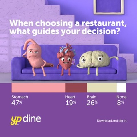 When choosing a restaurant what guides your decision? (CNW Group/Yellow Pages)