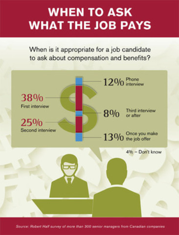 Robert Half Survey: Managers more open to discussing compensation in first or second job interview. (CNW Group/Robert Half Management Resources)