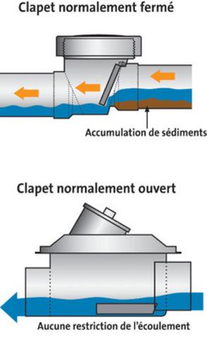 Protection contre le refoulement des eaux us es le - Clapet anti retour eaux usees ...