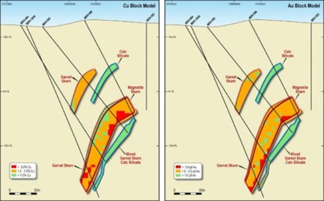 Figure 4. Block Model Cross Sections Showing Distribution of Copper and Gold Grades at the southern end of the South Mineralised Zone. (CNW Group/RTG Mining Inc.)
