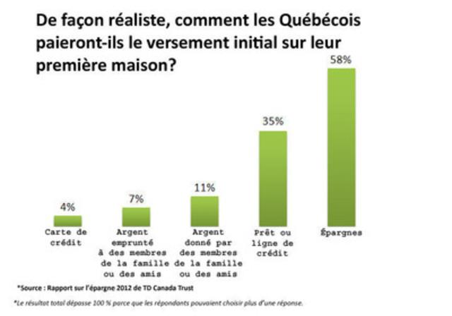De façon réaliste, comment les Québécois paieront-ils le versement initial sur leur première maison? (Groupe CNW/TD Canada Trust)