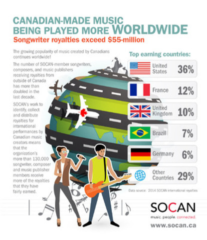 SOCAN sees increase in international royalties due to Canadian-made music being played more worldwide. (CNW Group/SOCAN)