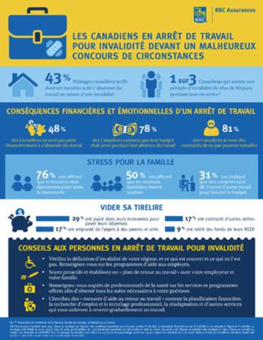 Les Canadiens en arrêt de travail pour invalidité devant un malheureux concours de circonstances (Groupe CNW/RBC Assurances)