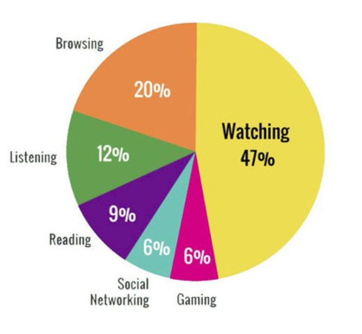 Share of Time Spent with Media (CNW Group/TVB of Canada Inc.)
