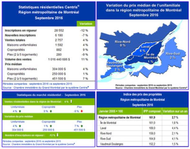 Statistiques de ventes résidentielles Centris® – septembre 2016 (Groupe CNW/Chambre immobilière du Grand Montréal)